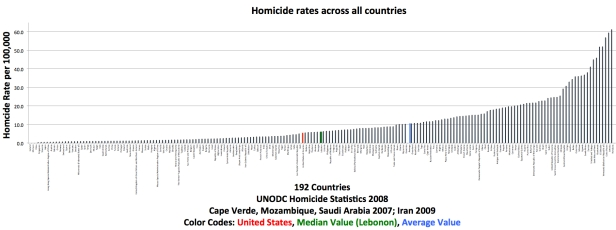 Homicide-rates-across-all-countries