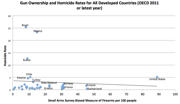 OECD-and-Small-Arms-Survey